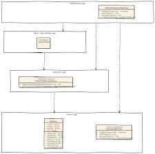 Domain Driven Design Example Domain Driven Design Example Mirko Sertic