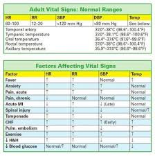 Normal Ranges For Adult Vital Signs Psych Nursing