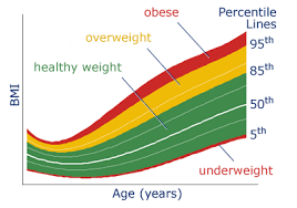 bmi vs age reference curve