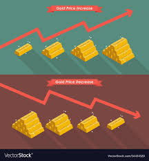 Gold With Price Chart