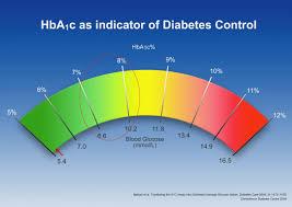 Hgb A1c Range Chart Hemoglobin Levels Chart Bismi Margarethaydon Com