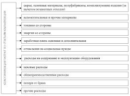 Учет затрат на производство продукции по статьям калькуляции Классификация затрат по статьям калькуляции