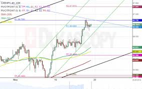 Cad Jpy 4h Chart Bulls Likely To Grow Stronger