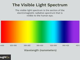 7 Colors Of Visible Light Visible Light Spectrum Overview And Chart
