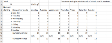 Using Solver To Schedule Your Workforce Excel