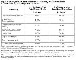 20 Soft Skills Chart Study Students Believe They Are Prepared For The Workplace