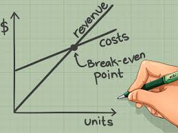 break even analysis equation how to calculate the break even point and plot it on a graph