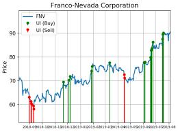 Gold Kt Chart Franco Nevada Shares Show Investors Appetite For Gold