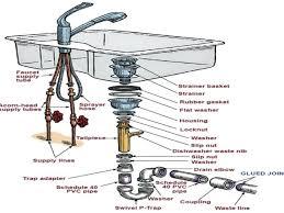 large size of sink faucet kitchen drain plumbing vent kohler installation guide