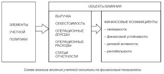 Электронная библиотека МИСБФМ shema analiza vliyaniya uchyotnoy politiki na finansovye pokazateli