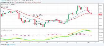 Bitcoin Btc Price Analysis August 3 Cryptoglobe