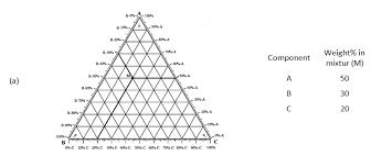 Tertiary Diagram Fundamentals Of Fluid Flow In Porous Media