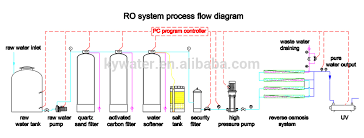 Ro Water Process Flow Chart Solar Power Ro Water Filtration 1000lph Water Treatment Plant With Price View Water Treatment Plant Kaiyuan Product Details From Guangzhou Kai Yuan