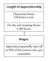 Apprenticeship And Training Division Heavy Truck Driver