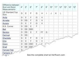 Us Breast Size Chart Us Bra Size Chart World Of Printables Menu Regarding Us
