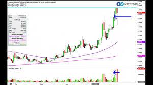 Amarantus Bioscience Holdings Ambs Stock Chart Technical Analysis For 7 30 14