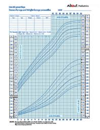 Expert Baby Growth Chart Height Predictor Baby Growth Chart