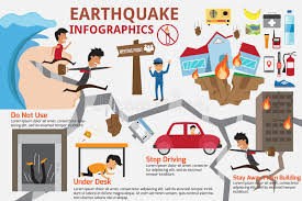 Check out inspiring examples of earthquake artwork on deviantart, and get inspired by our community of talented artists. Earthquake Stock Illustrations 19 112 Earthquake Stock Illustrations Vectors Clipart Dreamstime