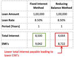 Loan Scheduler Reducing Balance Method Of Loan Calculation Online
