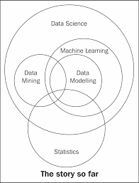 Data Scientist Venn Diagram The Data Science Venn Diagram Packt Hub