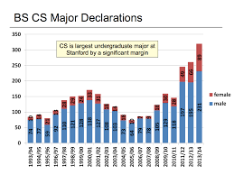 Mystanford Chart Stanford Computer Science In 2 Charts John Lilly Medium