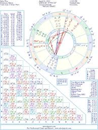 Ruby Wax Natal Birth Chart From The Astrolreport A List