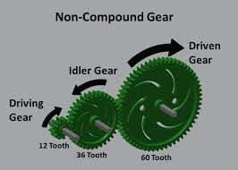 in a compound gear system there are multiple gear pairs each pair has its