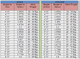 Ideal Weight In Kg Chart Explanatory Height Weight Chart Female Bmi Table For Women