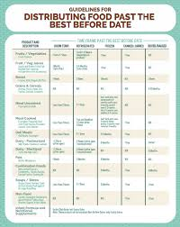 Canned Food Expiration Dates Chart North York Harvest Food Bank Expiry Dates Archives North
