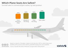 Airline Seat Size Chart Chart Which Plane Seats Are Safest Statista