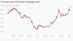 Chinese Yuan Us Dollar Exchange Rate