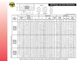 Api Flange And Joint Dimensions Edoqs