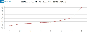 Neodymium Price Increase Explanation A Letter To Valued