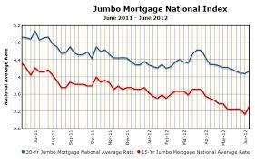 Jumbo Mortgage Rates Chart History Thoughts Of A Sensible Mortgage Banker