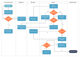 New Hire Process Flow Chart Hr Payroll Process Flowchart Lamasa Jasonkellyphoto Co