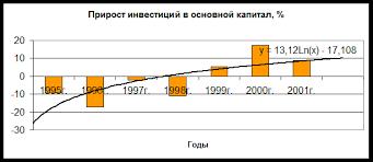 Контрольная работа Взаимосвязь инвестиций и нормы накопления Источники финансирования инвестиций в основной капитал по крупным и средним предприятиям %