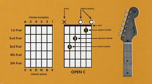 How To Read A Chord Chart Learning Guitar Guitar Chord