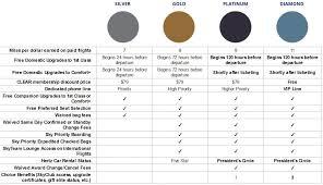 Delta Skymiles Benefits Chart How To Manufacture Delta Elite Status