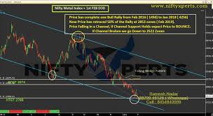 Metal Nifty Chart Nifty Metal Index Bounce Predicted Happened Check Out