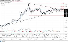Canadian Dollar 2014 Chart Canadian Dollar Rallies Alongside Oil Prices Next Levels