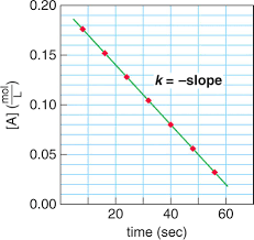 kinetics of a zero order reaction note that the rate of reaction k is the opposite of the slope