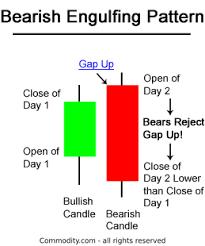Bearish Engulfing Candlestick Chart Pattern