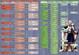 Brigandine Class Chart Brigandine The Legend Of Forsena Ntsc U Manual 2