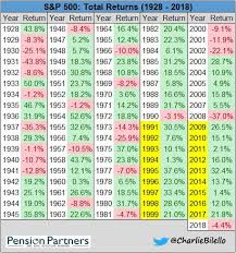 Could These S P 500 Charts Help You Understand What Happened