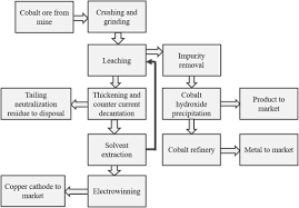 Life Cycle Assessment Of Cobalt Extraction Process