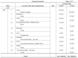 Sample Accounting Ledger General Ledger Accounts I Types I Examples I Accountancy