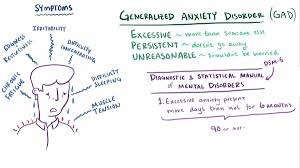 Myocardial infarction and generalised anxiety disorder     year     YouTube