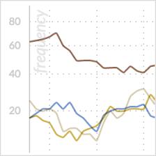 Trend Chart Dynamic Content Metrics Weblyzard Technology