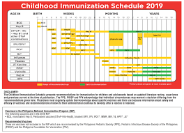 Age Chart For Shots 2019 Philippine Childhood Immunization Schedule Released