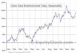 Lions Gate Entertainment Corp Nyse Lgf A Seasonal Chart